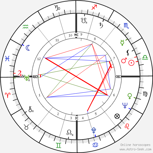 R. D. Laing birth chart, R. D. Laing astro natal horoscope, astrology