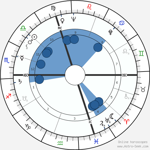 Renzo Burini wikipedia, horoscope, astrology, instagram