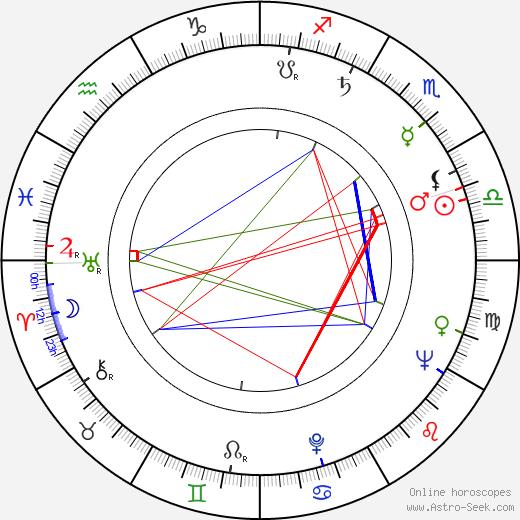 Rita Morley birth chart, Rita Morley astro natal horoscope, astrology