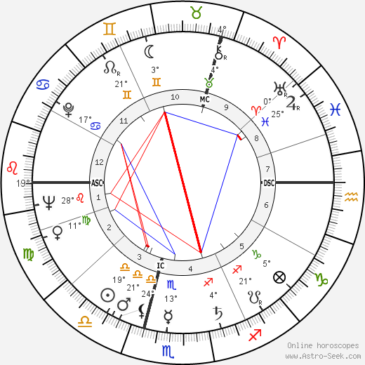 Roger Moore birth chart, biography, wikipedia 2018, 2019
