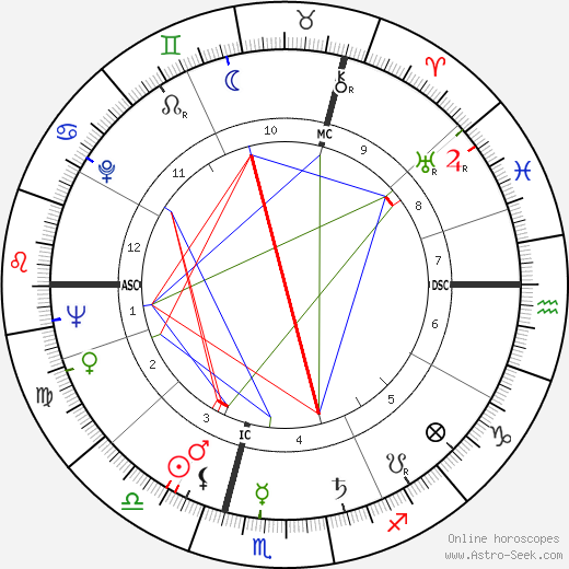 Roger Moore astro natal birth chart, Roger Moore horoscope, astrology