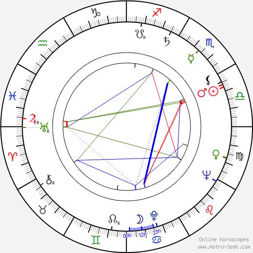 Sirkka-Liisa Wilén astro natal birth chart, Sirkka-Liisa Wilén horoscope, astrology