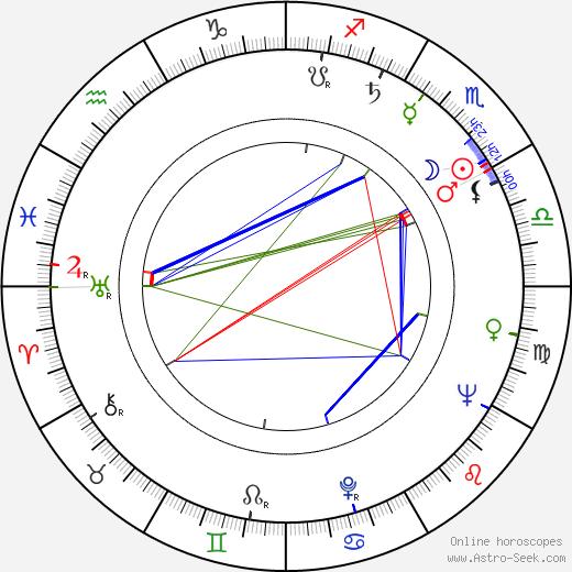 Steve Shagan birth chart, Steve Shagan astro natal horoscope, astrology