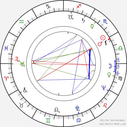 Sylvia Short astro natal birth chart, Sylvia Short horoscope, astrology