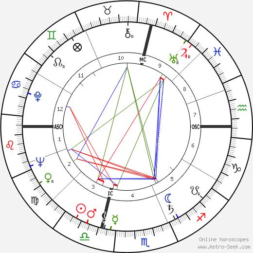 Том Босли Tom Bosley день рождения гороскоп, Tom Bosley Натальная карта онлайн