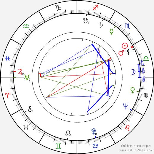 Tonino Ricci tema natale, oroscopo, Tonino Ricci oroscopi gratuiti, astrologia