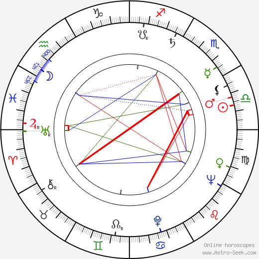 Tony Beckley день рождения гороскоп, Tony Beckley Натальная карта онлайн