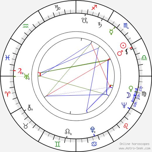 Vladimir Arbekov birth chart, Vladimir Arbekov astro natal horoscope, astrology