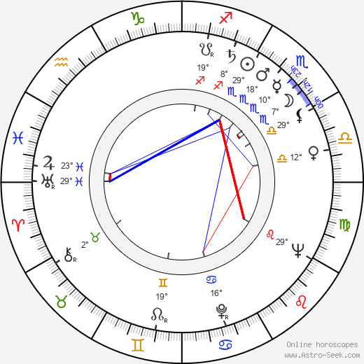 Aarno Karhilo birth chart, biography, wikipedia 2019, 2020