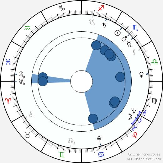 Alexander Jacobs wikipedia, horoscope, astrology, instagram