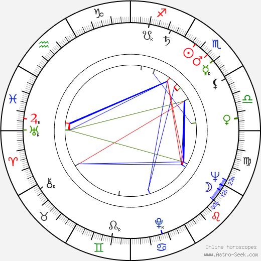 Alexander Jacobs tema natale, oroscopo, Alexander Jacobs oroscopi gratuiti, astrologia