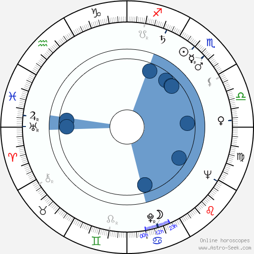 Art Aragon wikipedia, horoscope, astrology, instagram