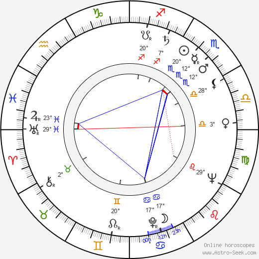 Art Aragon birth chart, biography, wikipedia 2020, 2021