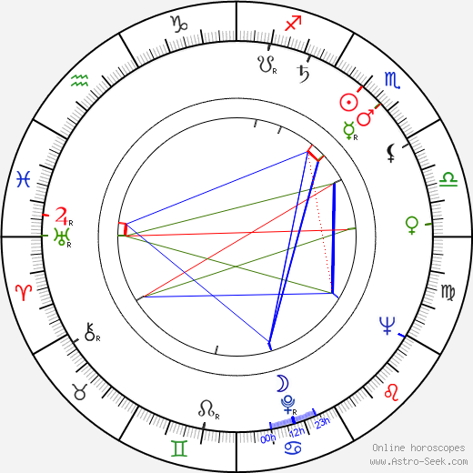 Art Aragon birth chart, Art Aragon astro natal horoscope, astrology