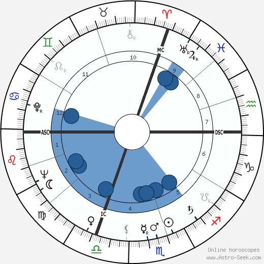 Barbara Payton wikipedia, horoscope, astrology, instagram