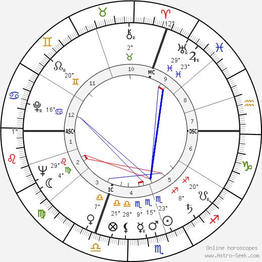 Barbara Payton birth chart, biography, wikipedia 2019, 2020