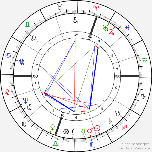 Barbara Payton astro natal birth chart, Barbara Payton horoscope, astrology
