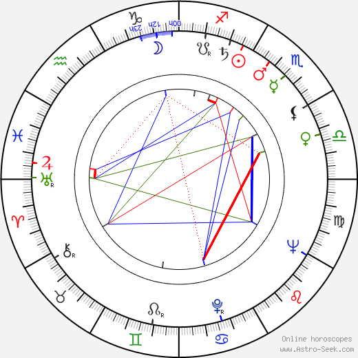 Clément Michu astro natal birth chart, Clément Michu horoscope, astrology