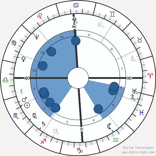 Desmond King-Hele horoscope, astrology, sign, zodiac, date of birth, instagram