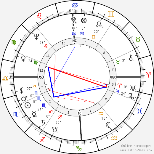 Desmond King-Hele birth chart, biography, wikipedia 2019, 2020