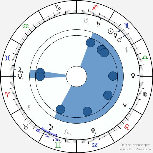 Edmund Fetting wikipedia, horoscope, astrology, instagram