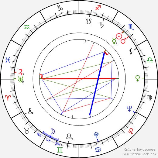 Edmund Fetting birth chart, Edmund Fetting astro natal horoscope, astrology