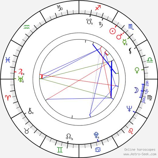 Eldar Ryazanov birth chart, Eldar Ryazanov astro natal horoscope, astrology