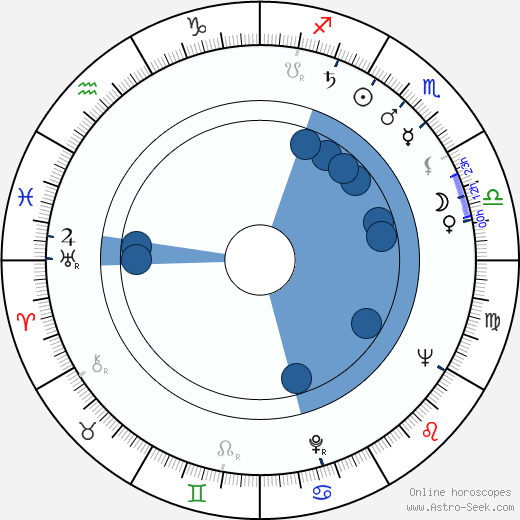Estelle Parsons wikipedia, horoscope, astrology, instagram