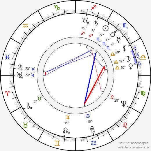 Estelle Parsons birth chart, biography, wikipedia 2020, 2021