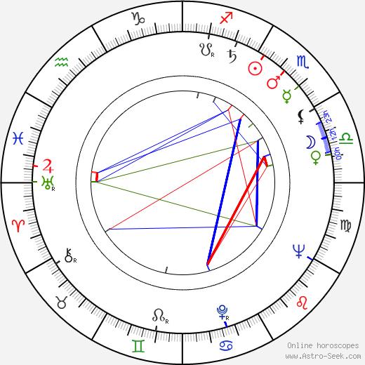 Estelle Parsons birth chart, Estelle Parsons astro natal horoscope, astrology