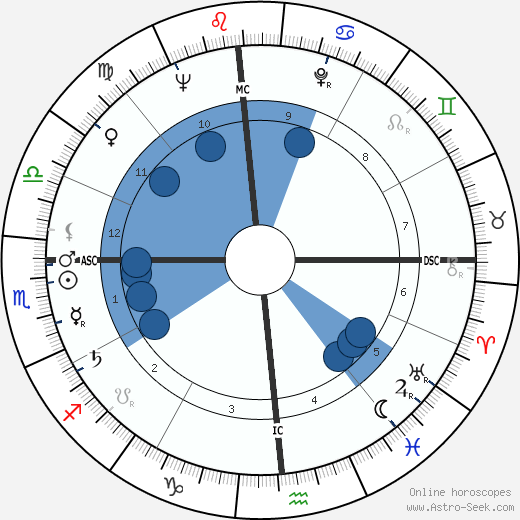 Francesco Smalto wikipedia, horoscope, astrology, instagram