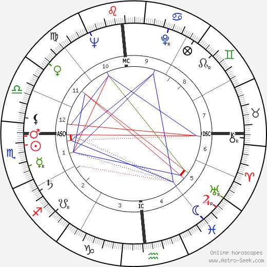 Francesco Smalto tema natale, oroscopo, Francesco Smalto oroscopi gratuiti, astrologia
