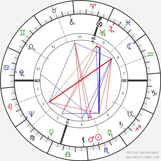 Fred Richards день рождения гороскоп, Fred Richards Натальная карта онлайн