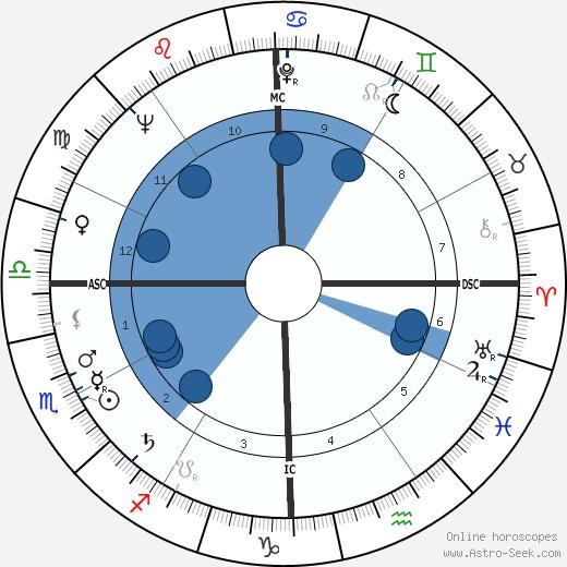 Henri Coulette wikipedia, horoscope, astrology, instagram