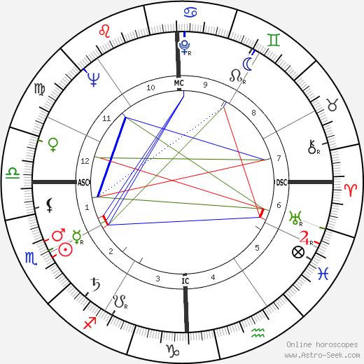 Henri Coulette день рождения гороскоп, Henri Coulette Натальная карта онлайн