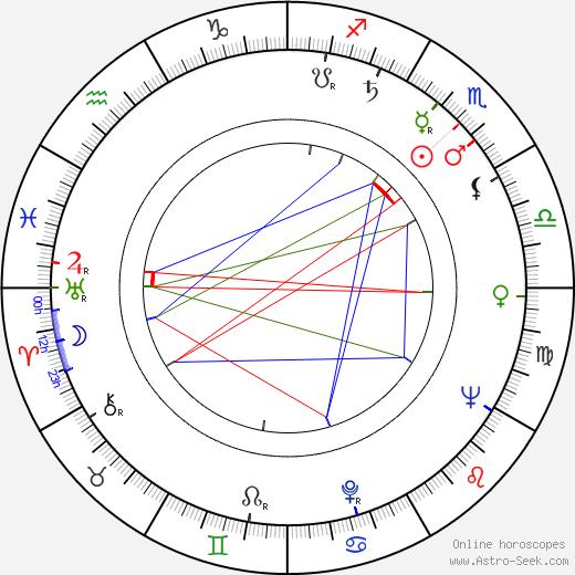 Hiroshi Yamauchi birth chart, Hiroshi Yamauchi astro natal horoscope, astrology