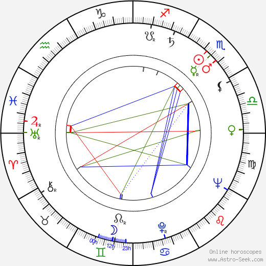 James Roose-Evans birth chart, James Roose-Evans astro natal horoscope, astrology