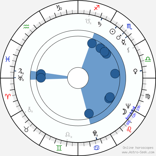 jeanfran231ois r233mi birth chart horoscope date of birth astro