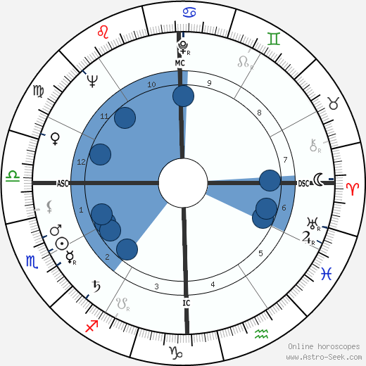 Jim Hiltz wikipedia, horoscope, astrology, instagram