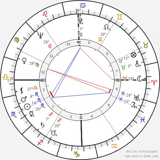 Jim Hiltz birth chart, biography, wikipedia 2018, 2019