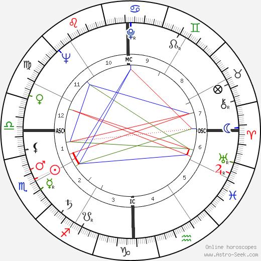 Jim Hiltz astro natal birth chart, Jim Hiltz horoscope, astrology