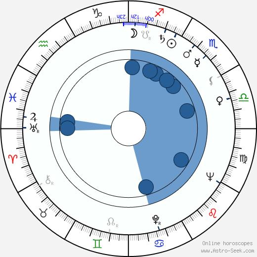 John Carter wikipedia, horoscope, astrology, instagram