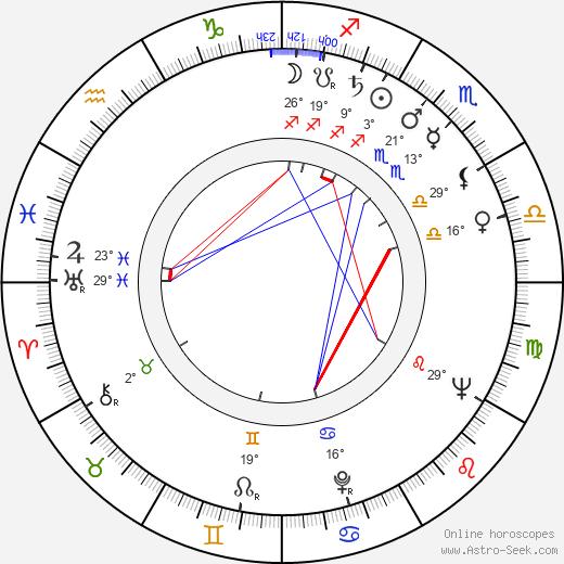 John Carter birth chart, biography, wikipedia 2020, 2021