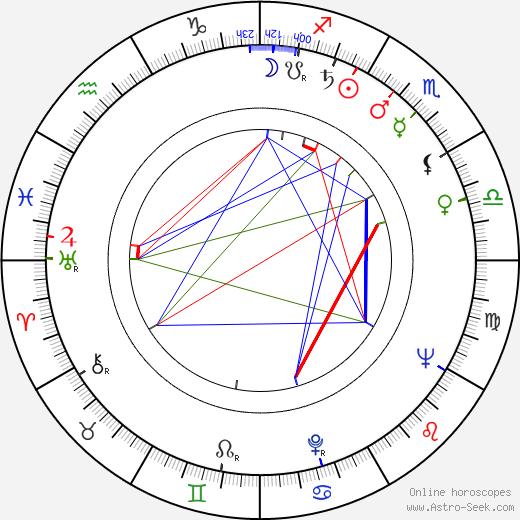 John Carter birth chart, John Carter astro natal horoscope, astrology