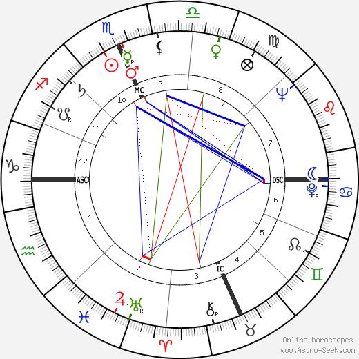 John Pont день рождения гороскоп, John Pont Натальная карта онлайн