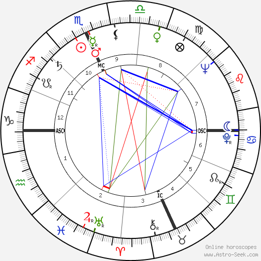 John Pont astro natal birth chart, John Pont horoscope, astrology