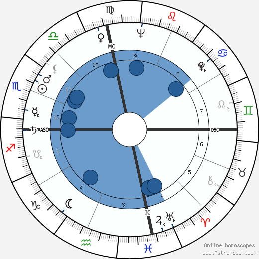 John Rousselot wikipedia, horoscope, astrology, instagram