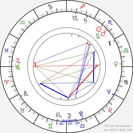 Jozef Hanúsek astro natal birth chart, Jozef Hanúsek horoscope, astrology