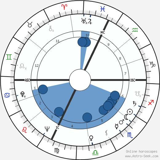 Manuel Fraga Irabarne wikipedia, horoscope, astrology, instagram
