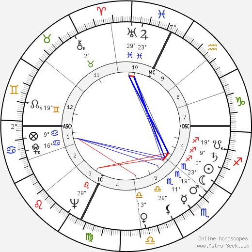 Manuel Fraga Irabarne birth chart, biography, wikipedia 2019, 2020